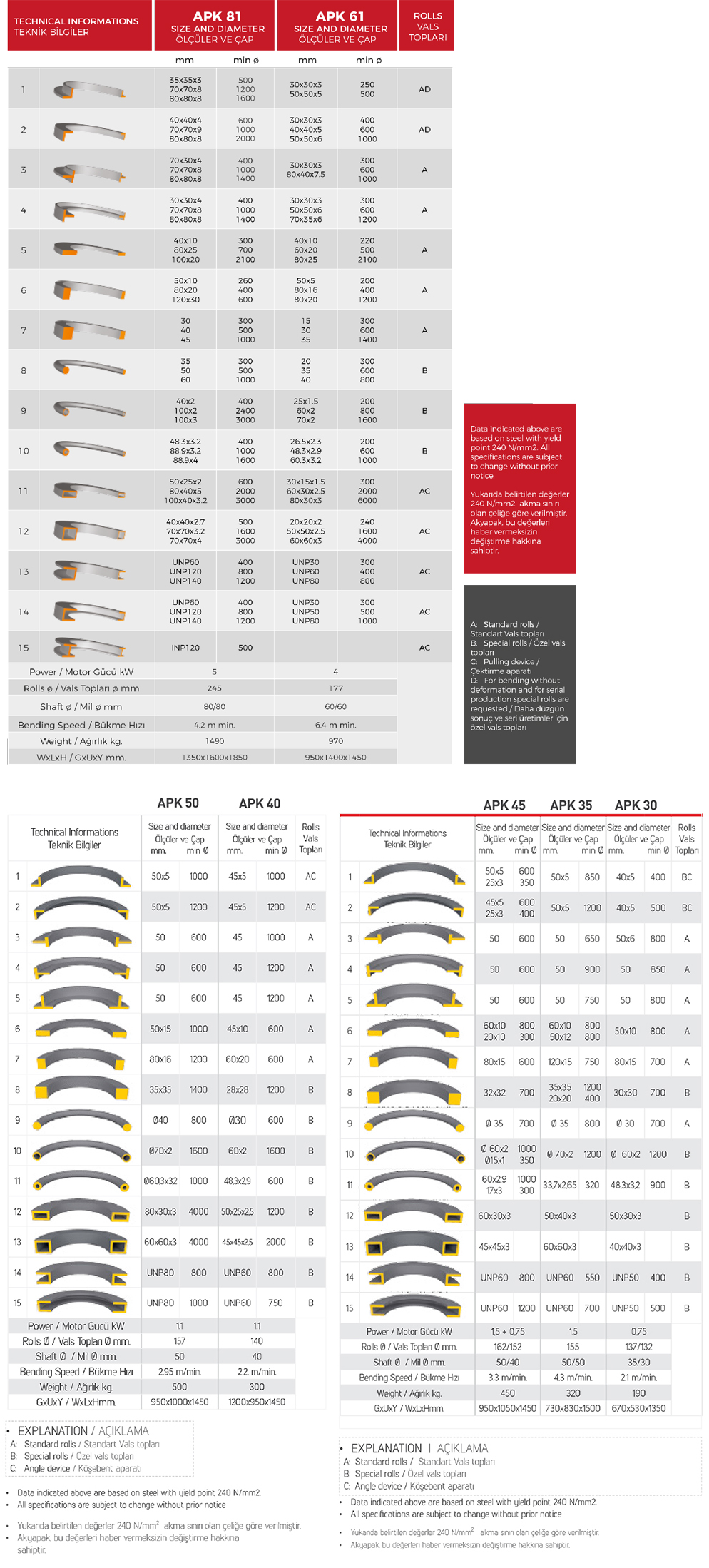 APK Small Series Angle Rolls Technical Specifications