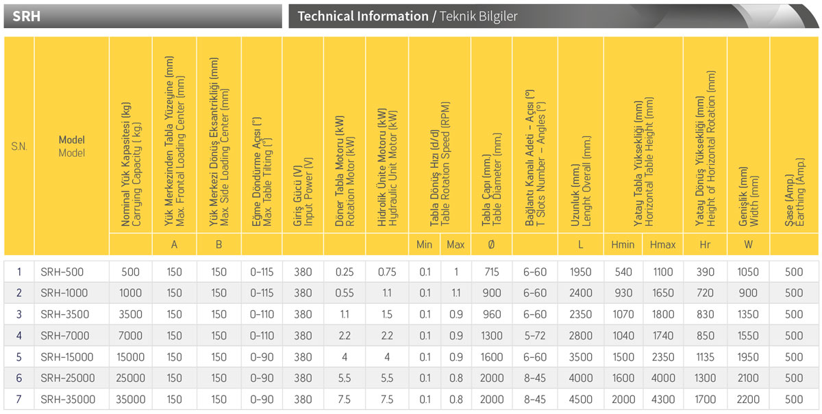 SRH Hydraulic Welding Positioners Technical Specifications